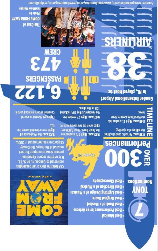 INFOGRAPHIC: Come From Away